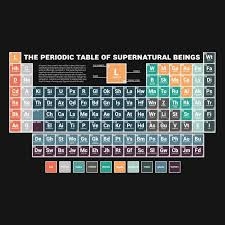 27 periodic table pillow case local periodic table of supernatural beings duvet cover by aringofsalt