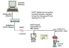 the benefits of hart protocol communication in smart innovative application example