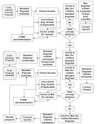 Project Proposal Flow Chart 104 13 Construction Inspection Guidance For Sec 104