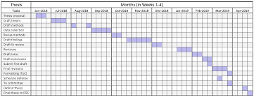Gantt Chart Phd Proposal 13 Complete Gantt Chart For Proposal