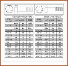 Metric Fine Thread Chart Pdf Metric Fine Thread Bolt Torque Specs Hobbiesxstyle