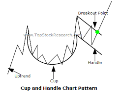 Tutorials On Cup And Handle Chart Pattern
