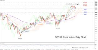 Ger30 Live Chart Ger 30 Index Gives Up Recent Highs Looks Neutral In Short Term