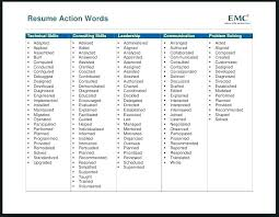 Resume Power Phrases Delectable Power Statements For Resumes Examples Words Resume This Is