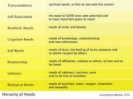 hesse s siddhartha as it parallels maslow s hierarchy of needs english maslowacircacutes hierachy of needs