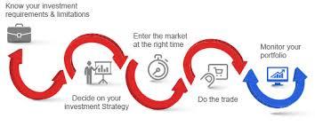 How Does Share Market Work Kotak Securities
