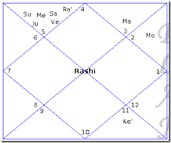 Jupiter In 6th House In Navamsa Chart Multiple Planets In One House Janma Kundali Free