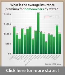 average home insurance rates by state