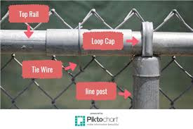 chain link fence parts. Different Parts Of A Chain Link Fence