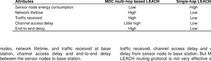 Simulation Comparison Chart Download Table