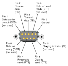serial port pinout diagram wiring diagrams 9 pin serial port wiring diagram schematics and diagrams