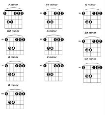 All Guitar Bar Chords Chart Minor Bar Chord Shapes A Minor Chord Guitar Barre