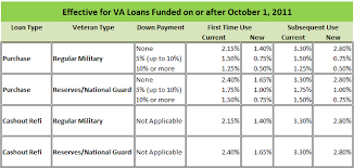 Va Funding Fee To Be Lower After September 30 2011