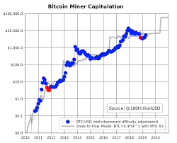 Bitcoin Difficulty Chart Vs Price