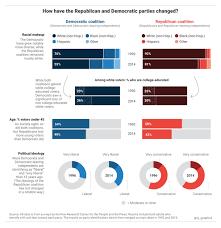 Political Party Platforms Chart Republican Vs Democrat Beliefs Chart Bedowntowndaytona Com