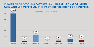 President Obama Has Now Commuted The Sentences Of 348