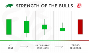 Forex Candlestick Charts Live Candlestick Chart Or Bar Chart Which Ohlc Chart Should You