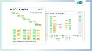 The Yasm Process Map