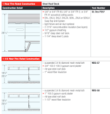 Q: What are the different ways a roof assembly can be part of the  building's fire-rated assembly?