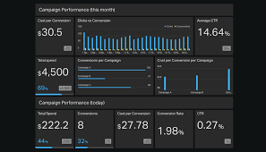 marketing dashboard template. AdWords marketing dashboard example Geckoboard