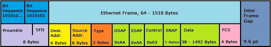 representation of an ethernet 802 3 snap frame structure