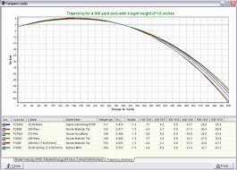 26 Studious 257 Weatherby Magnum Ballistics Chart