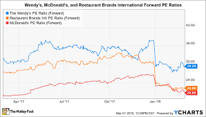 Wendy S Stock Chart How Wendys Boosts Store Volumes The Motley Fool