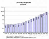 California Leave Of Absence Chart