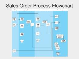 Account Receivable Process Flow Chart Ppt Chapter 4 The Revenue Cycle Ppt Download