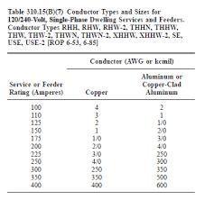 100 Amp Wire Size Chart Www Bedowntowndaytona Com