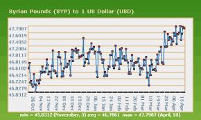 Syrian Pound To Usd Chart Syrian Pound To Dollar Chart Gbpusdchart Com