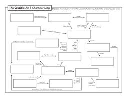 The Crucible Act 2 Character Chart The Crucible Act 1 Character Map