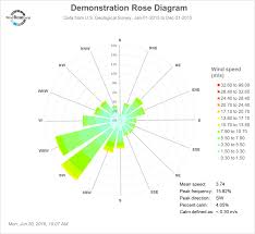 Wind Direction Chart Wind Rose Excel Wind Rose Diagrams Using Excel