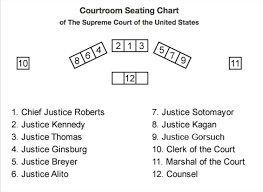 Court Chart Where Justice Neil Gorsuch Will Sit On The Supreme Court