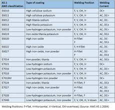 Welding Rod Chart 17 Paradigmatic Welding Rod Guide