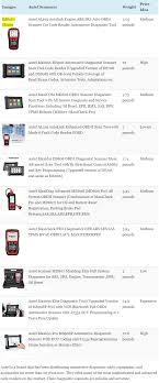 Top 12 Best Autel Scanner Comparison Chart Forobd2tool Com