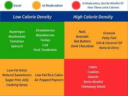 A Simple Calorie Density Chart For Common Foods Easy To