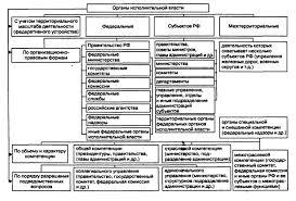 Под системой органов исполнительной власти понимается вертикаль  Система и классификация органов исполнительной власти
