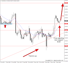 Audusd Chart Audusd Rejecting Key Level On The 4 Hour Chart Daily Price