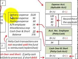Petty Cash Accounting Impressed Petty Cash System Detailed