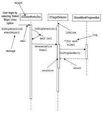 Uml Basic Notations Tutorialspoint