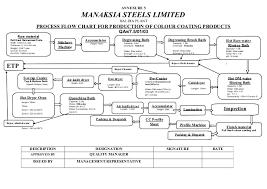 Mtr Organization Chart Process Flow Chart Ccl