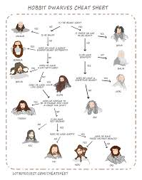 how to tell the dwarves apart in the hobbit a flowchart wired  movies · the hobbit