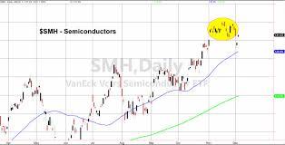 Fade Chart Stock Market Bears Fade To Black See It Market
