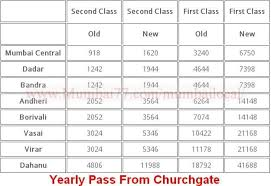 Railway Monthly Pass Fare Chart 2018 Mumbai Local Train Fares 2019 Ticket Fares Seasonal Pass