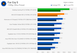 Gaming Pc Comparison Chart Desktop Vs Laptop Gaming With The Rtx 2070 Techspot