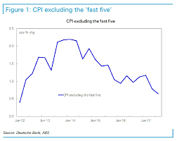 This Chart Explains Why The Next Move In Australian Interest
