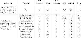 Perspectives Towards World Englishes And Varieties Of