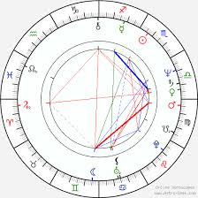 Miguel Sandoval Birth Chart Horoscope Date Of Birth Astro