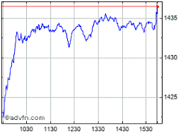 Dwcpf Stock Chart Commodity Market Crude Oil